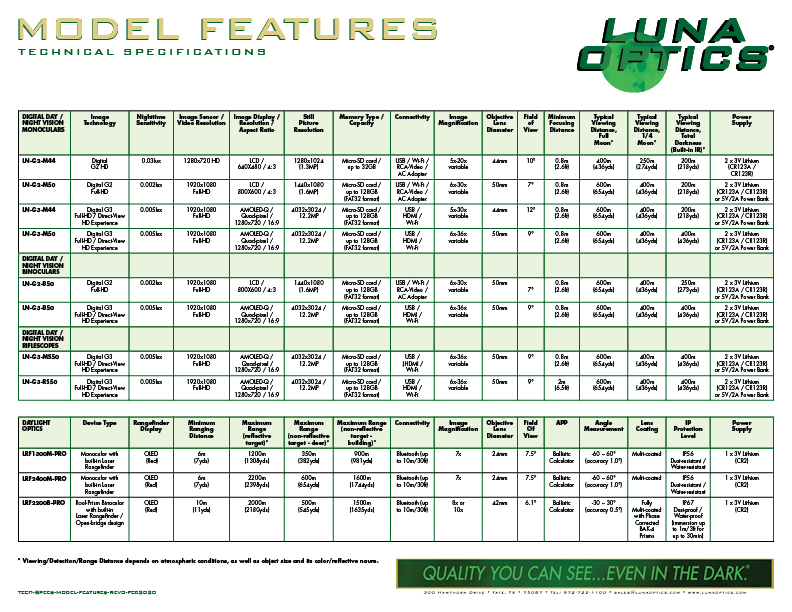 Luna Optics Technical Specifications MModel Features